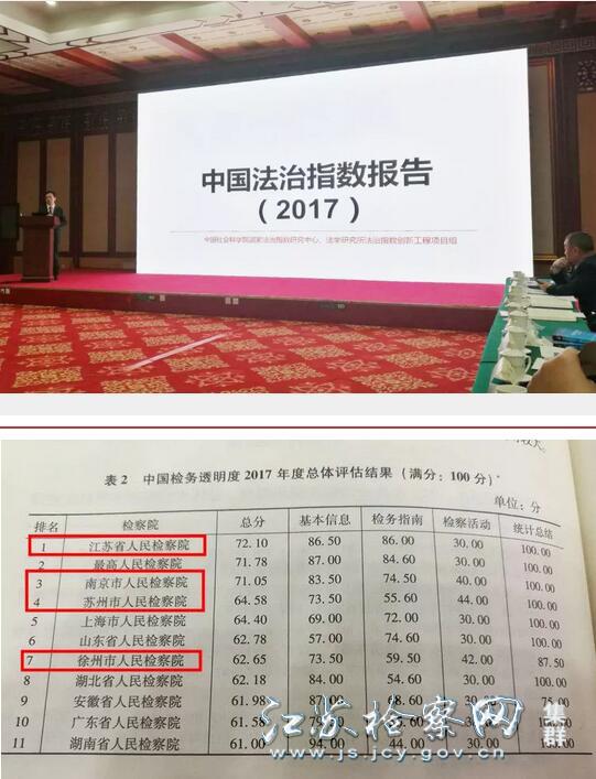 其中《中国检务透明度指数报告(2017)》显示,江苏省检察院检务公开